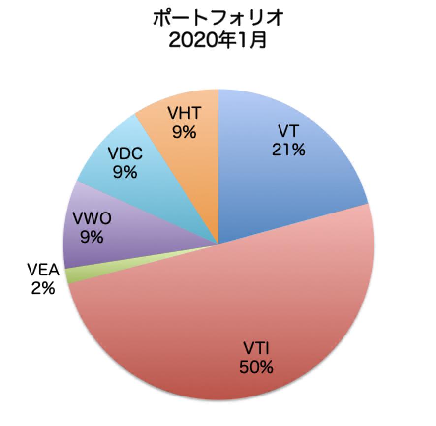 f:id:YadokariCaptain:20200104111002p:plain