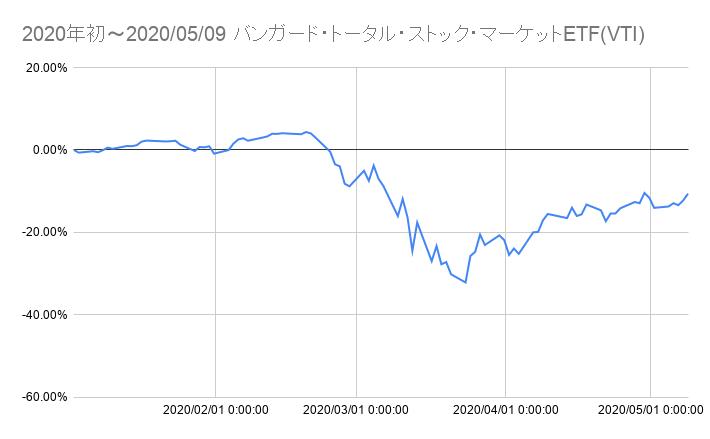 f:id:YadokariCaptain:20200510095943p:plain
