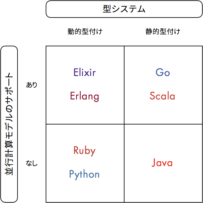 f:id:Yasaichi:20180113212317p:plain:w460