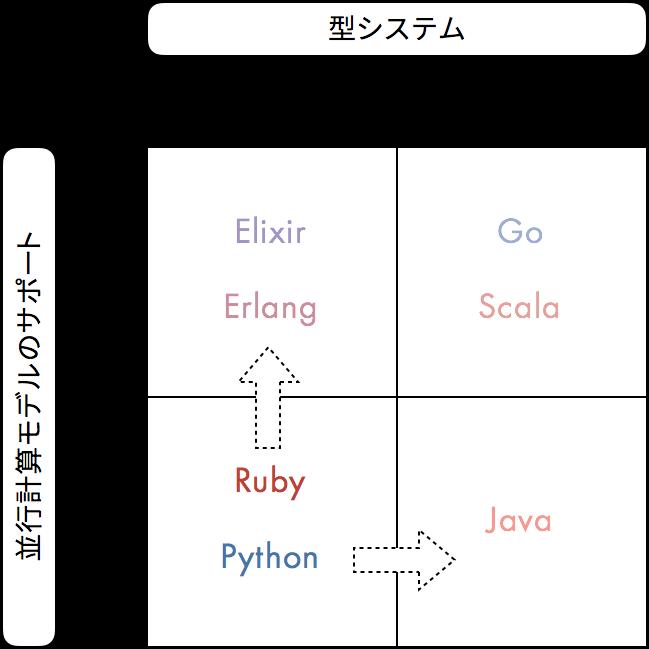 f:id:Yasaichi:20180113212321p:plain:w460