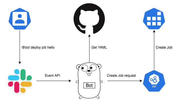 ChatOps Job Architecture