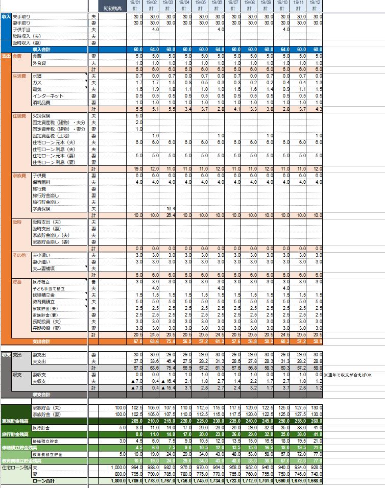 家計管理 Bシート 予算と実績