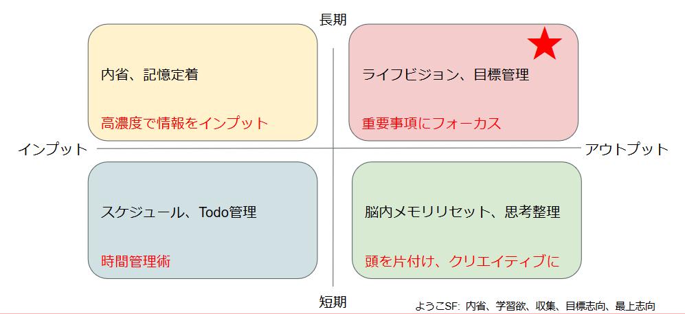 手帳の使い方4分類(手帳部調べ)