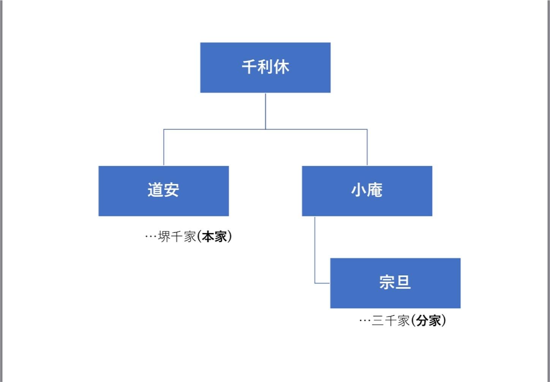 f:id:Yomeishu:20181107142840j:image
