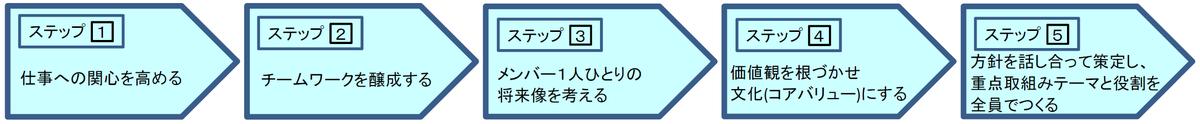 f:id:YoshiArakawa:20191103200553p:plain