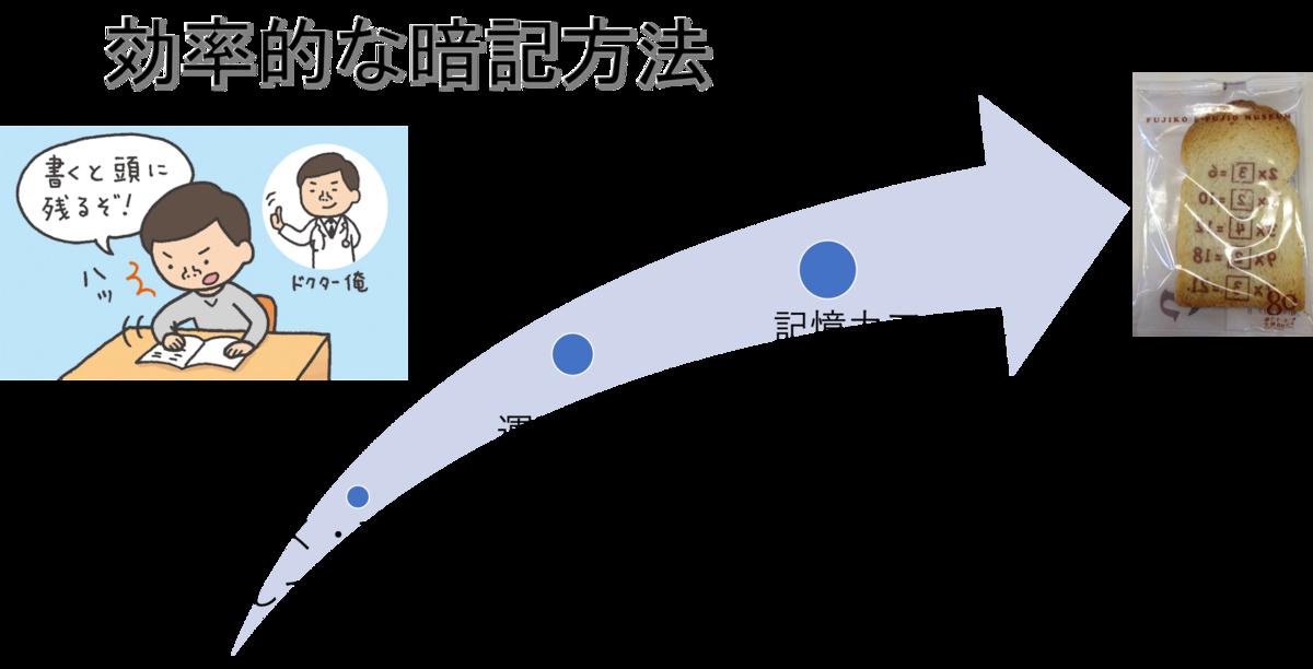 f:id:Yoshiiii:20190514134758p:plain