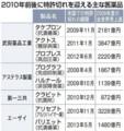 製薬会社5年後の行方 - ケムステニュース~化学ニュースサイト~ by Ch