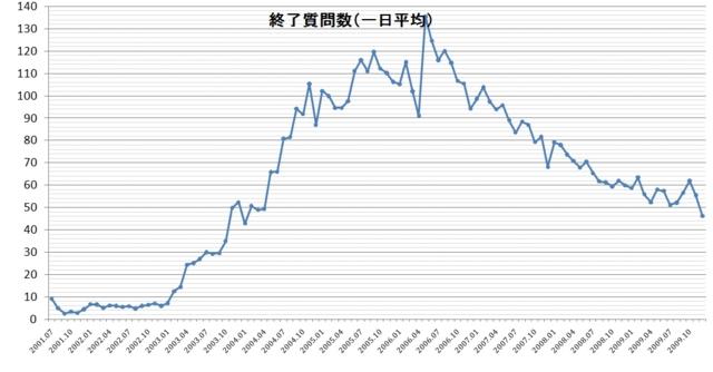 2001-2009 人力検索・終了質問数