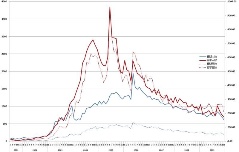 2001-2009人力検索・質問回答推移グラフ