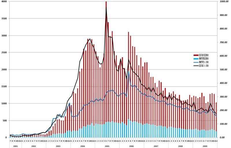 2001年~2009年月間 人力検索 質問・回答推移(人数・回数)