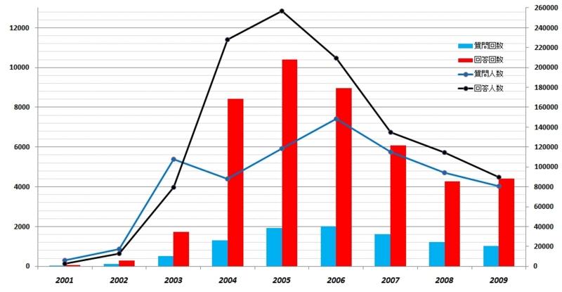 2001年~2009年年間 人力検索 質問・回答推移(人数・回数)