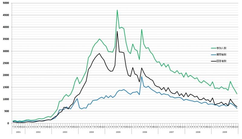 2001年~2009年人力検索 参加者推移