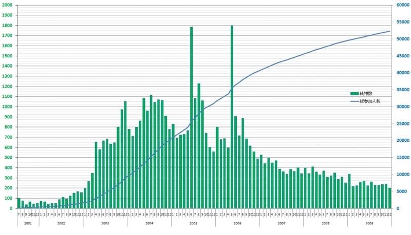2001年~2009年 人力検索 月間増加数(ユーザー数)