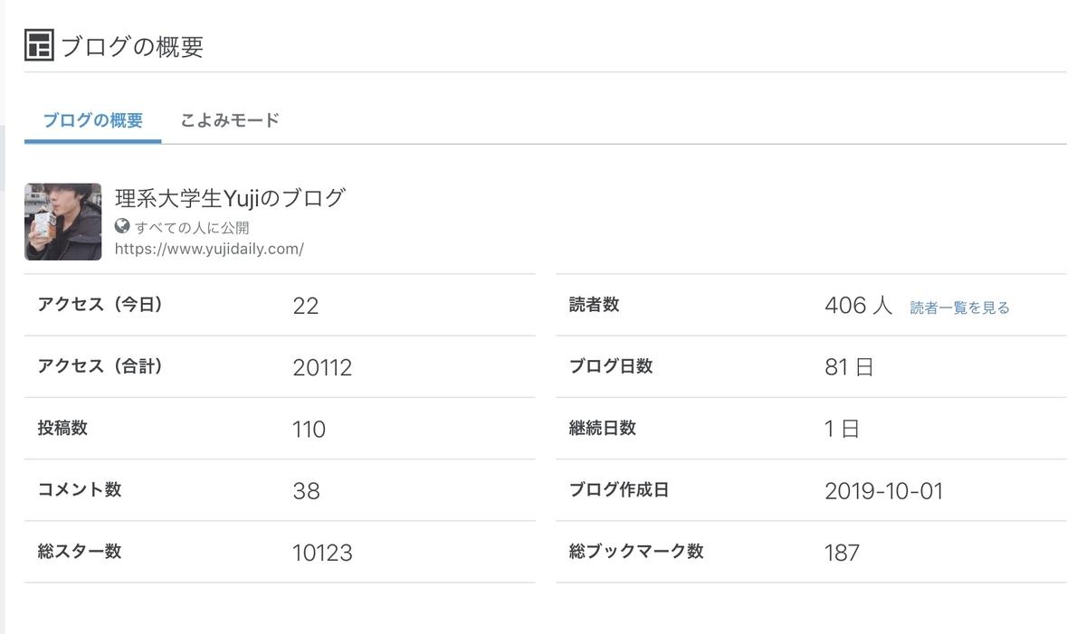 f:id:Yujinote:20200330161316j:plain