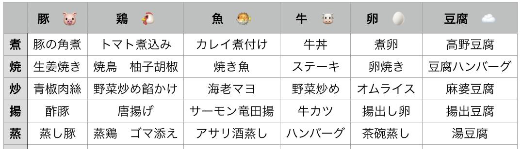 f:id:Yuka3:20200222155441p:plain