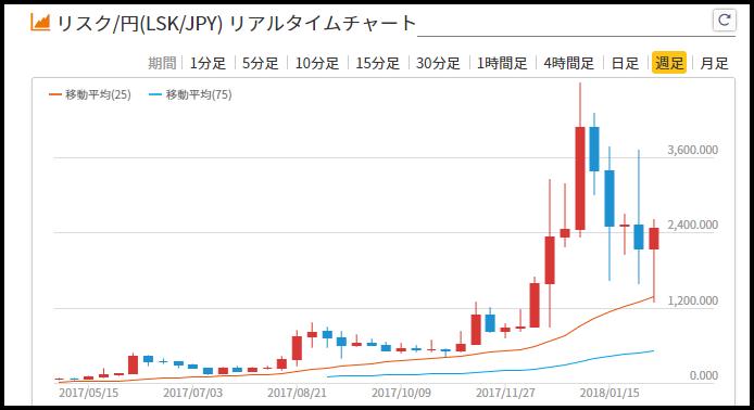 f:id:Yuki_BTC:20180208185020p:plain