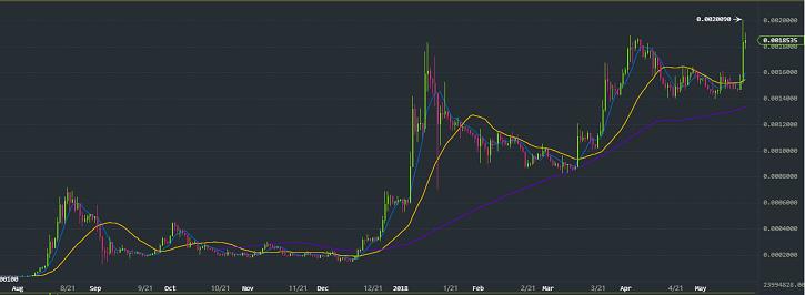 BNBトークンの価格チャート