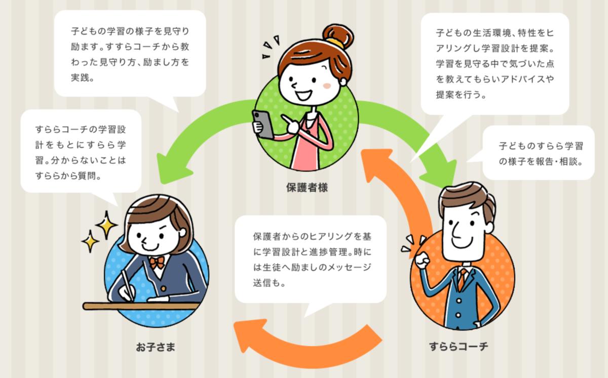 f:id:Yukichi-study:20210127202316p:plain