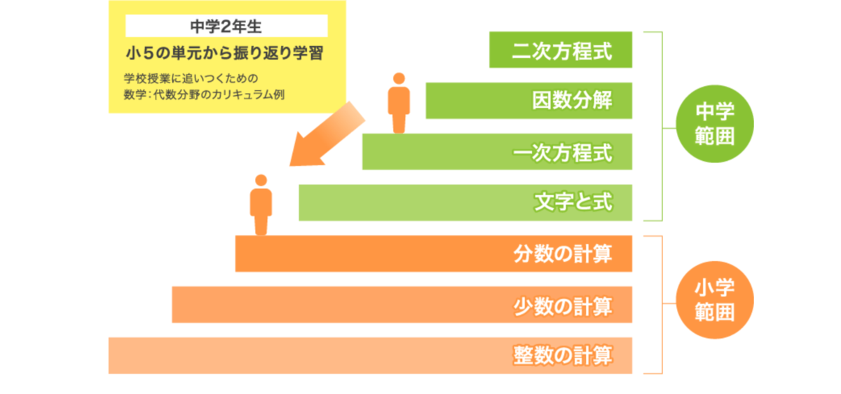 f:id:Yukichi-study:20210127204918p:plain