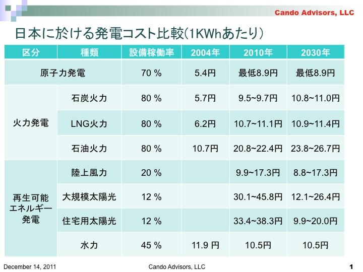 f:id:YukioSakaguchi:20111220111634j:image