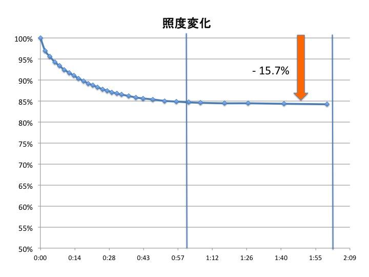 f:id:YukioSakaguchi:20120204234230j:image