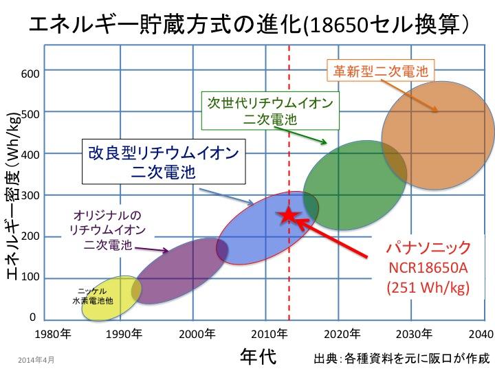 f:id:YukioSakaguchi:20140406064711j:image