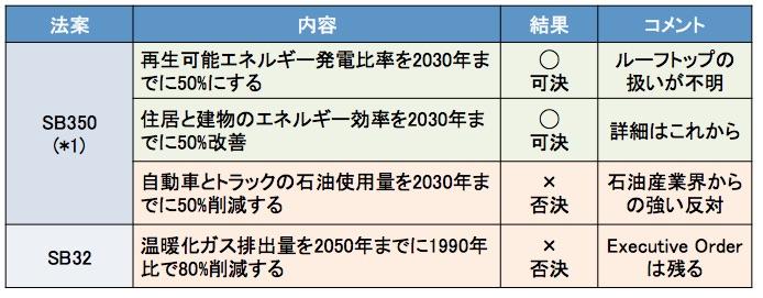 f:id:YukioSakaguchi:20150929103857j:image:w360