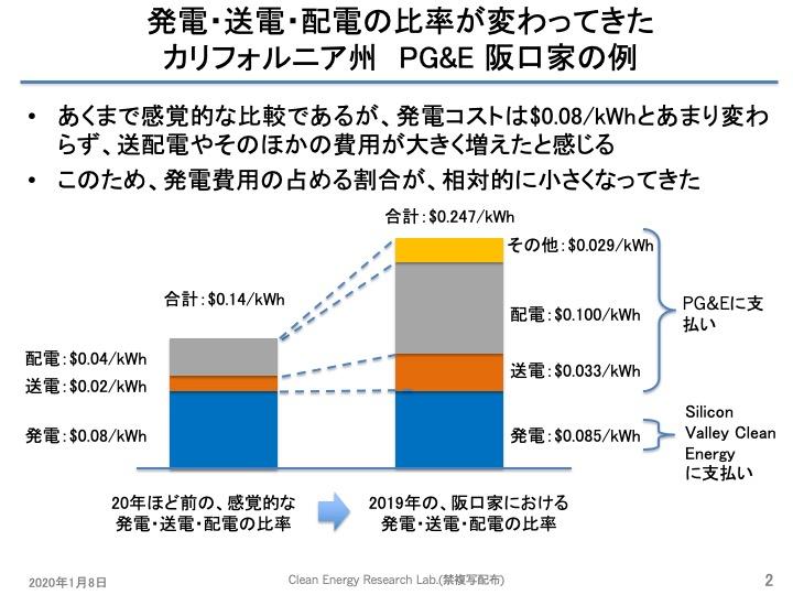 f:id:YukioSakaguchi:20200212095135j:plain