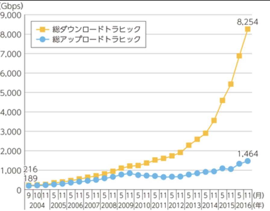 ブロードバンドのトラフィック(平成29年度データ通信白書)