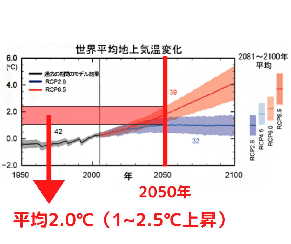 IIPC予測図