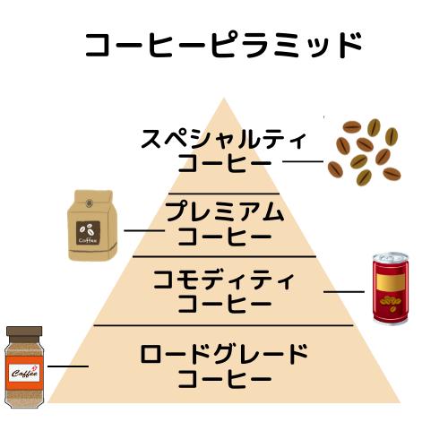コーヒーピラミッド