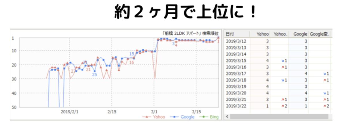 検索順位変動グラフ