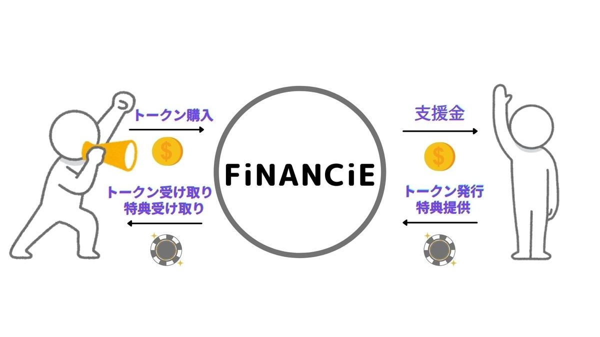 f:id:Yuri-gorimusou:20210205105230j:plain