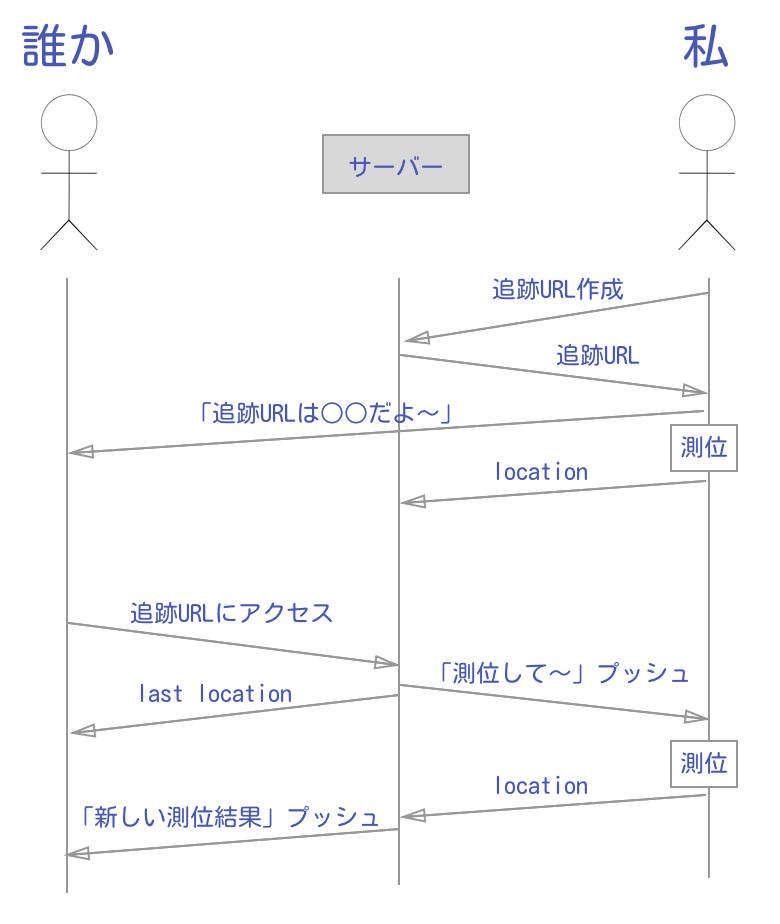 f:id:YusukeIwaki:20170525103823p:plain