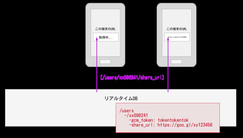 f:id:YusukeIwaki:20180326225929p:plain
