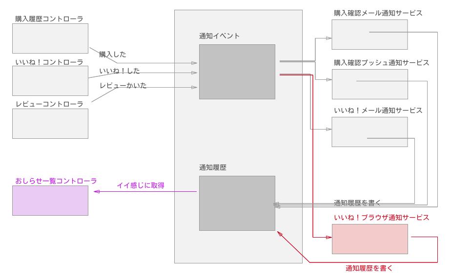 f:id:YusukeIwaki:20180426130420p:plain