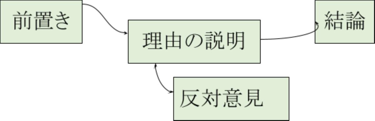 日本語のロジック