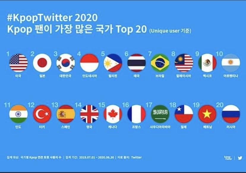 2020年K-POPファンがもっとも多い国TOP20