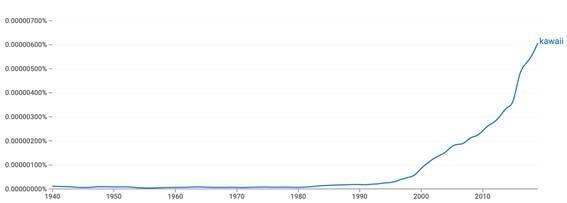 Google Books Ngram Viewerによる「kawaii」の出現頻度推移