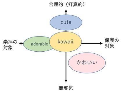 「カワイイ」の図