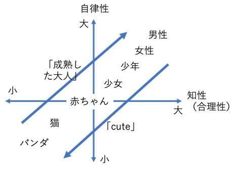 英語における無意識のバイアスの構造イメージ