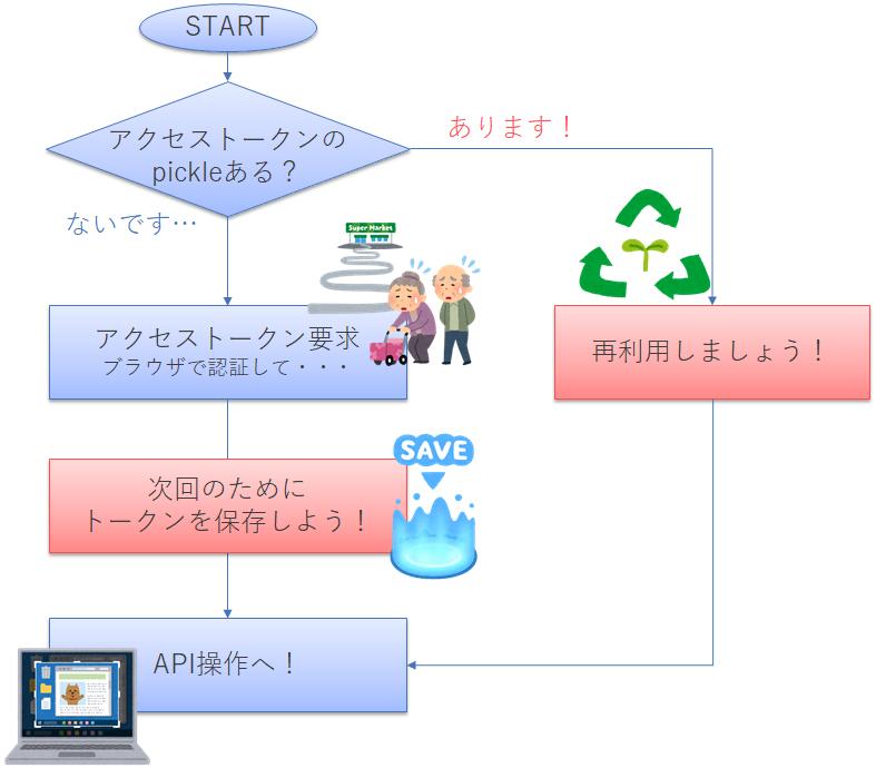 f:id:YutaKa:20191101125934p:plain