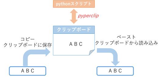 f:id:YutaKa:20200121125930p:plain