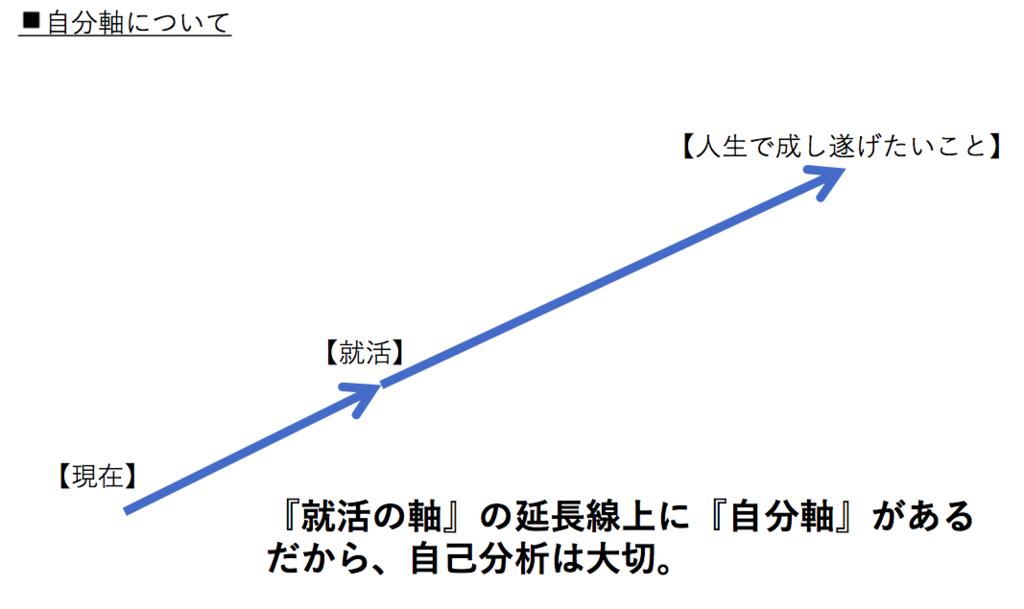 f:id:Yuto-K:20170813204521p:plain