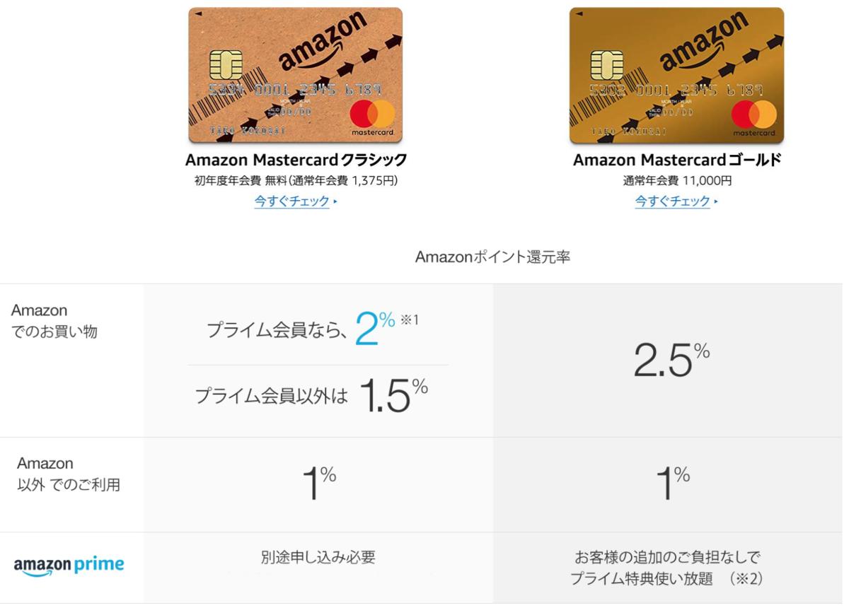 Amazon Mastercard ゴールドのポイント還元率