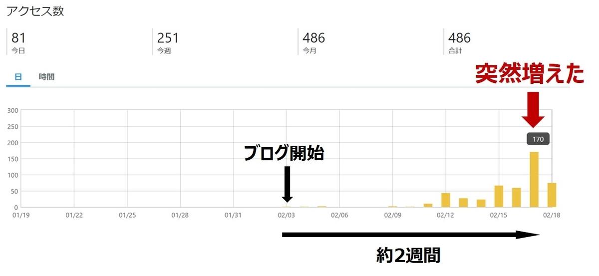 f:id:Yuuki0455:20200218204757j:plain