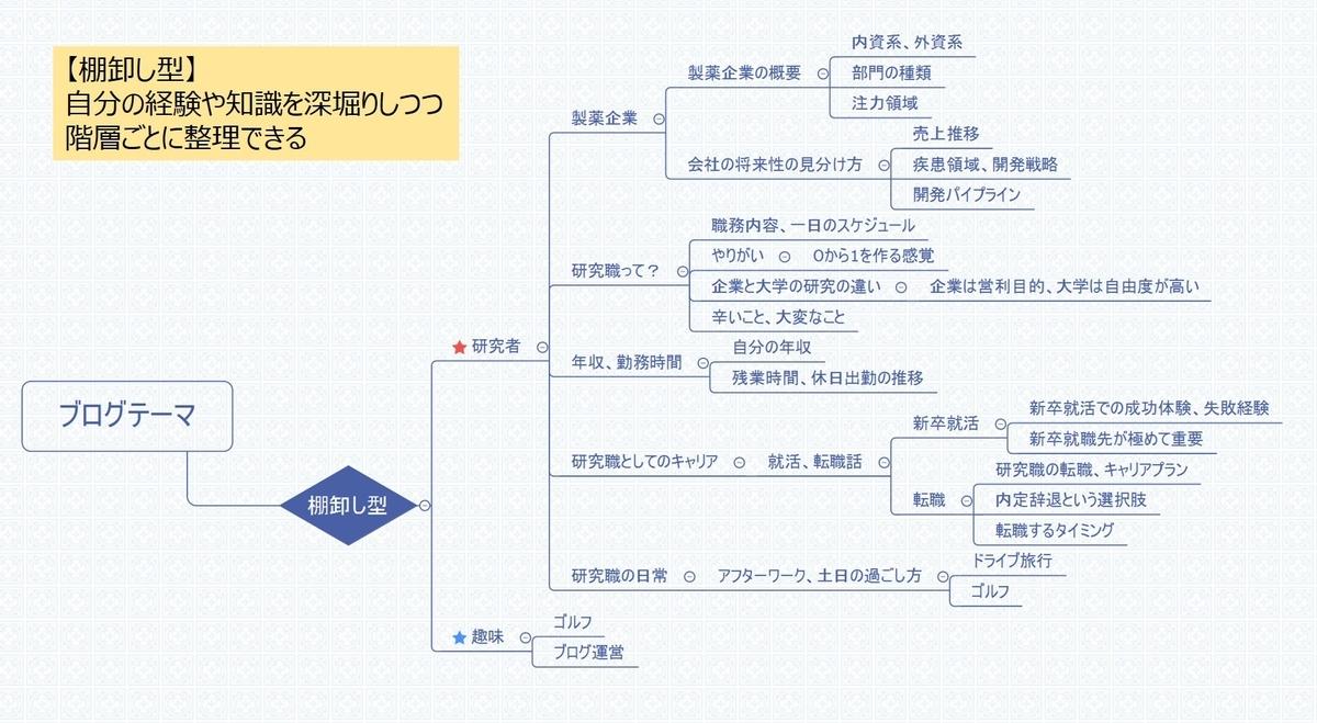 f:id:Yuuki0455:20200221220138j:plain