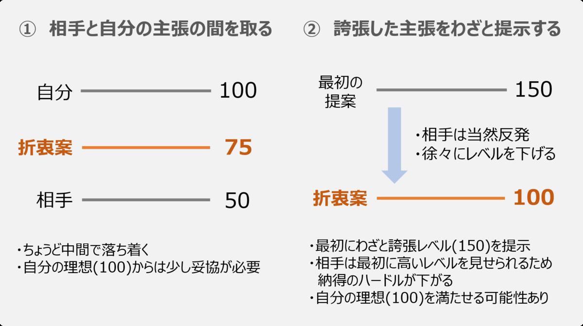 f:id:Yuuki0455:20200328093852p:plain