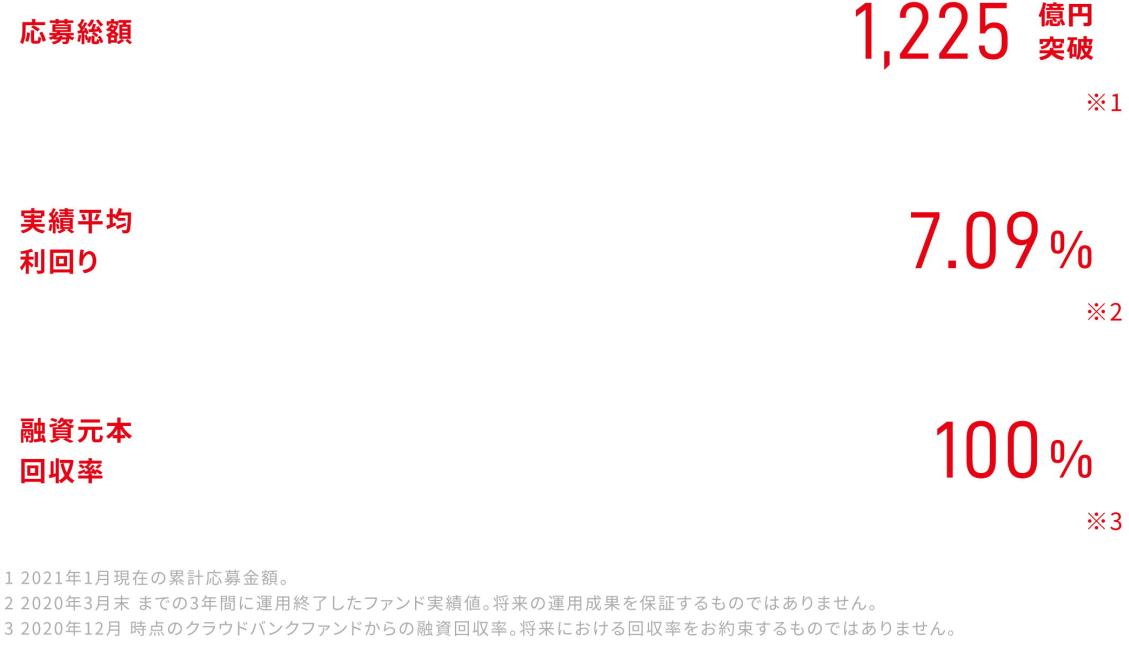 f:id:ZiLchan:20210116084251p:plain
