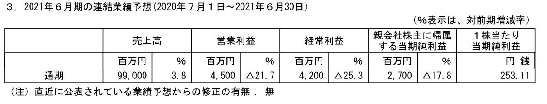 f:id:ZiLchan:20210221083132p:plain